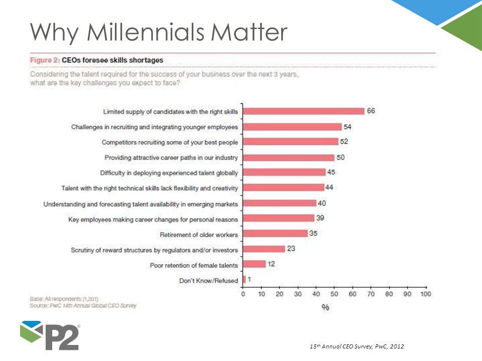 WhyWhyMillennialsmatter 15 th Annual CEO Survey, PwC, 2012 Why Millennials Matter