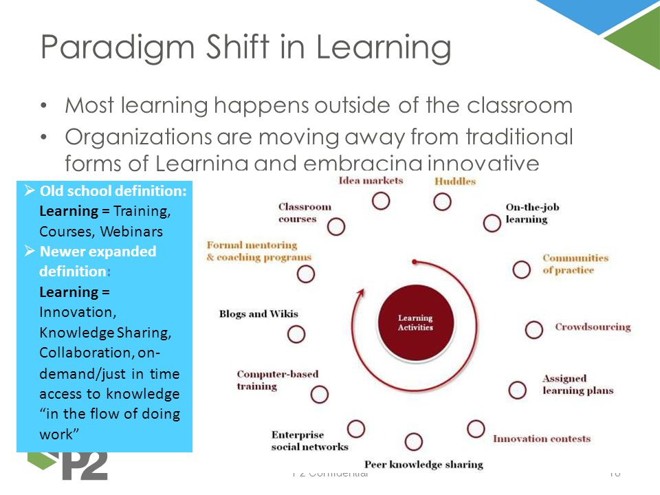 P2 Confidential18 Most learning happens outside of the classroom Organizations are moving away from traditional forms of Learning and embracing innova