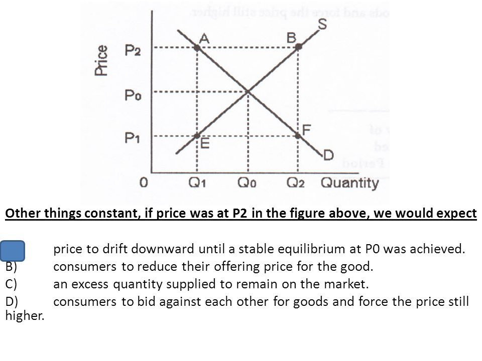 Other things constant, if price was at P2 in the figure above, we would expect A)price to drift downward until a stable equilibrium at P0 was achieved