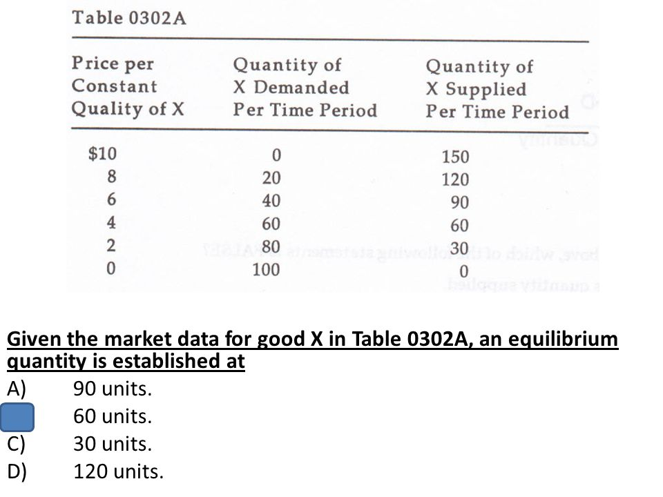 Given the market data for good X in Table 0302A, an equilibrium quantity is established at A)90 units. B)60 units. C)30 units. D)120 units.