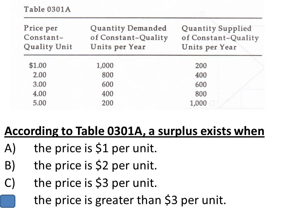 According to Table 0301A, a surplus exists when A)the price is $1 per unit. B)the price is $2 per unit. C)the price is $3 per unit. D)the price is gre