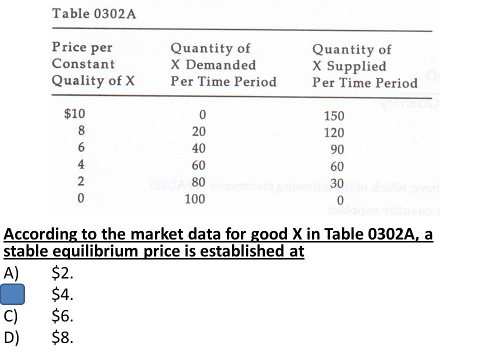 According to the market data for good X in Table 0302A, a stable equilibrium price is established at A)$2. B)$4. C)$6. D)$8.