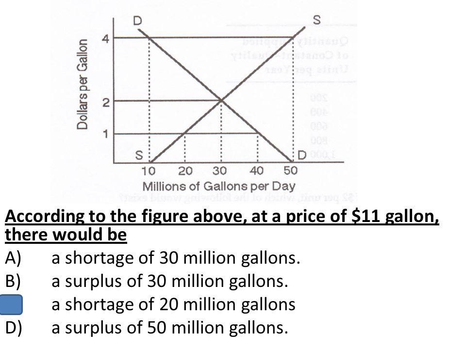 According to the figure above, at a price of $11 gallon, there would be A)a shortage of 30 million gallons. B)a surplus of 30 million gallons. C)a sho