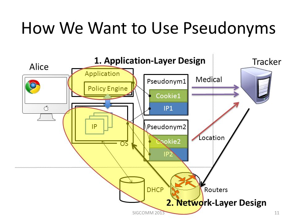 How We Want to Use Pseudonyms 11 Application IP1 Policy Engine Alice OS IP Tracker Pseudonym1 IP1 Cookie1 IP Pseudonym2 IP2 Cookie2 DHCP Routers SIGCOMM 2013 2.