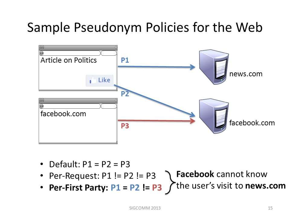 Sample Pseudonym Policies for the Web SIGCOMM 201315 Default: P1 = P2 = P3 Per-Request: P1 != P2 != P3 Per-First Party: P1 = P2 != P3 Facebook cannot know the user's visit to news.com Article on Politics facebook.com news.com facebook.com P2 P1 P3
