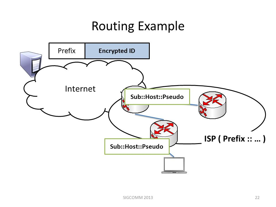 Routing Example 22 Internet ISP ( Prefix :: … ) Prefix Encrypted ID Sub::Host::Pseudo SIGCOMM 2013