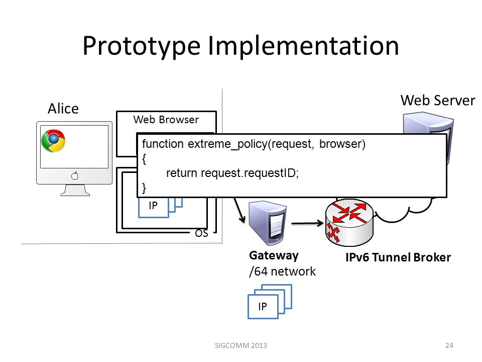 IPv6 Internet Prototype Implementation 24 Web Browser Policy Engine Alice Web Server IP1 OS IP IPv6 Tunnel Broker Extension Gateway /64 network IP SIGCOMM 2013 function extreme_policy(request, browser) { return request.requestID; }