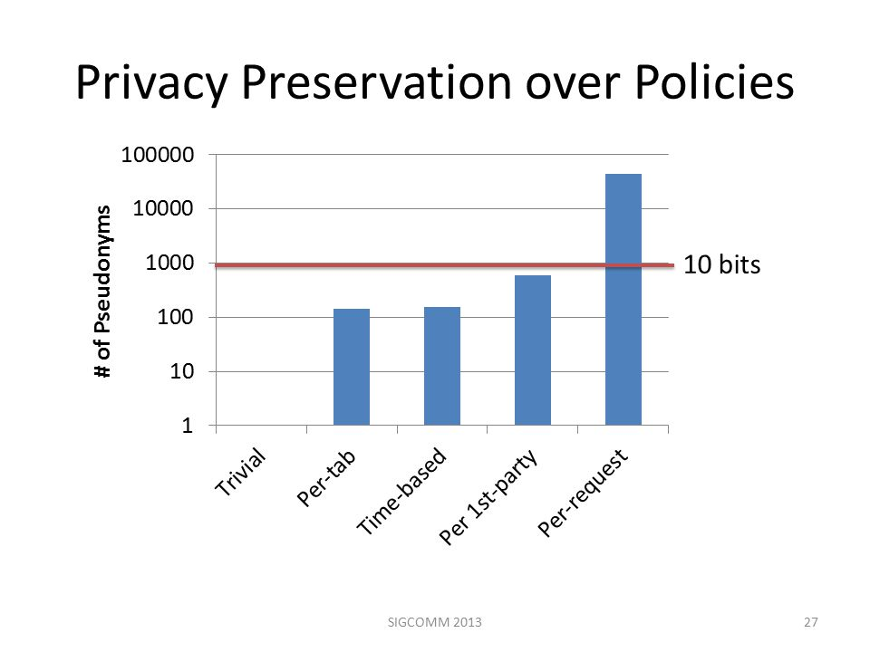 Privacy Preservation over Policies 27SIGCOMM 2013 10 bits