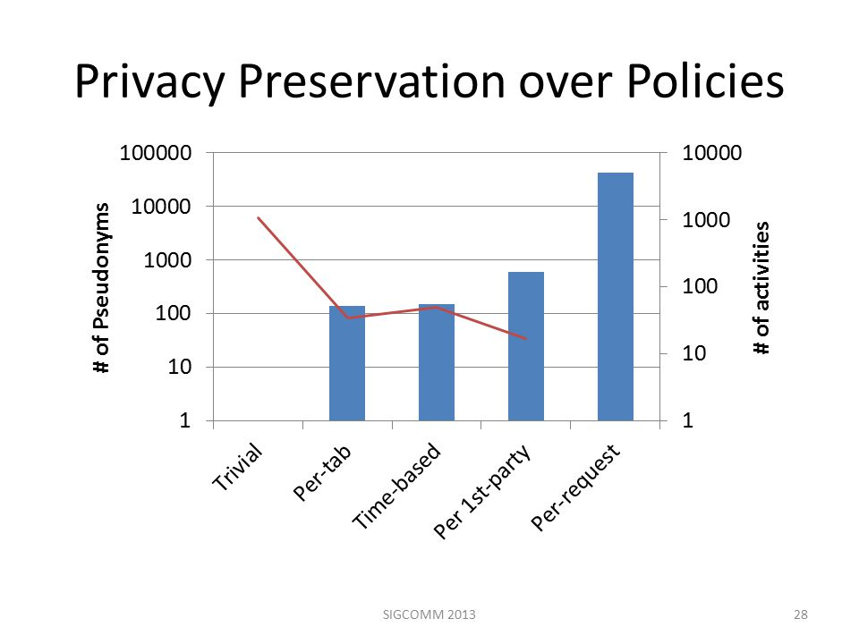 Privacy Preservation over Policies 28SIGCOMM 2013