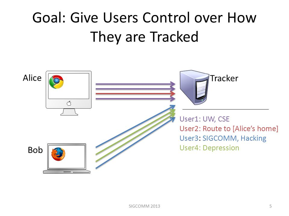 Goal: Give Users Control over How They are Tracked 5 Alice Bob Tracker User1: UW, CSE User2: Route to [Alice's home] User3: SIGCOMM, Hacking User4: Depression SIGCOMM 2013