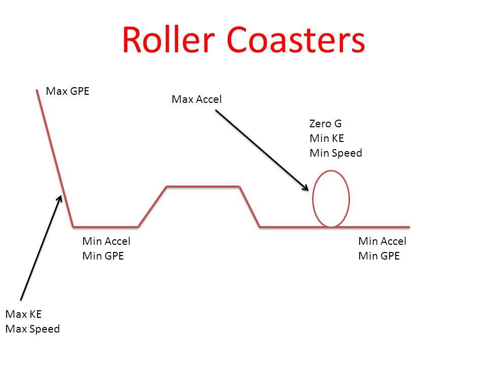 Roller Coasters Max GPE Max KE Max Speed Min Accel Min GPE Min Accel Min GPE Zero G Min KE Min Speed Max Accel