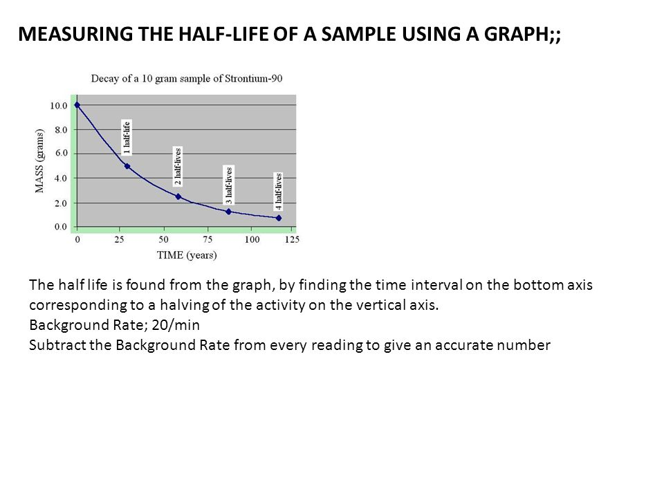 MEASURING THE HALF-LIFE OF A SAMPLE USING A GRAPH;; The half life is found from the graph, by finding the time interval on the bottom axis correspondi