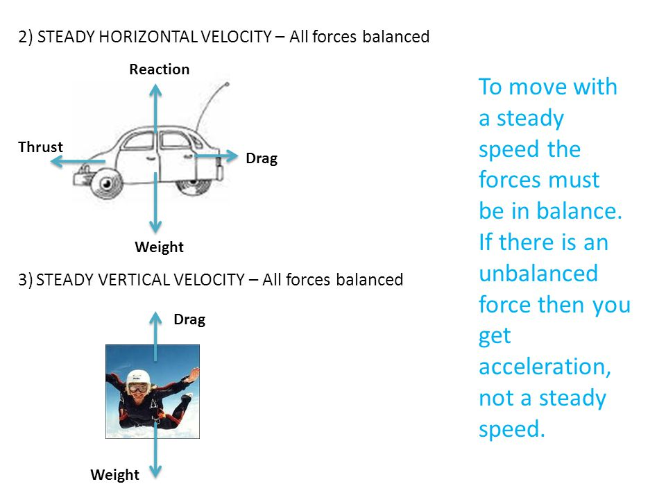 2) STEADY HORIZONTAL VELOCITY – All forces balanced 3) STEADY VERTICAL VELOCITY – All forces balanced Reaction Drag Weight Thrust Drag Weight To move with a steady speed the forces must be in balance.