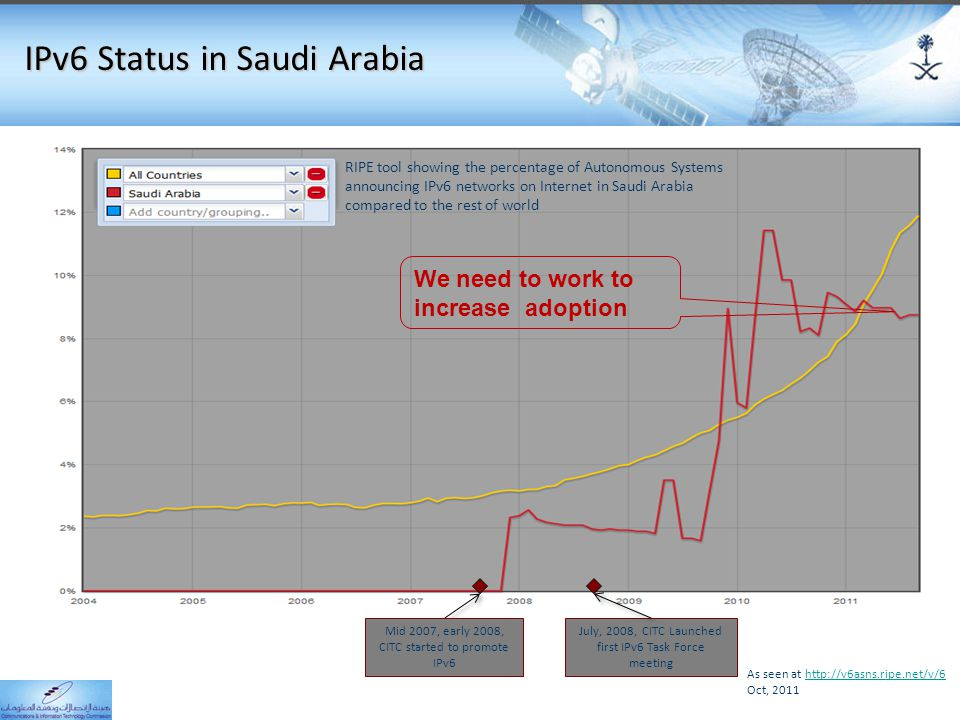 IPv6 Status in Saudi Arabia RIPE tool showing the percentage of Autonomous Systems announcing IPv6 networks on Internet in Saudi Arabia compared to the rest of world As seen at http://v6asns.ripe.net/v/6http://v6asns.ripe.net/v/6 Oct, 2011 July, 2008, CITC Launched first IPv6 Task Force meeting Mid 2007, early 2008, CITC started to promote IPv6 We need to work to increase adoption