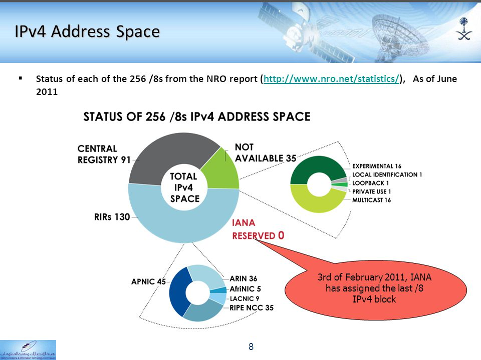 IPv4 Address Space  Status of each of the 256 /8s from the NRO report (http://www.nro.net/statistics/), As of June 2011http://www.nro.net/statistics/