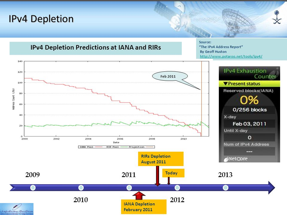 "IPv4 Depletion 9 IPv4 Depletion Predictions at IANA and RIRs Source: ""The IPv4 Address Report"" By Geoff Huston http://www.potaroo.net/tools/ipv4/ 2009"