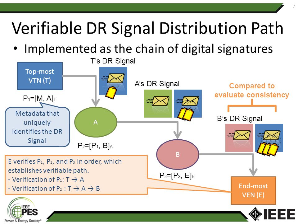 Verifiable DR Signal Distribution Path Implemented as the chain of digital signatures 7 Top-most VTN (T) A B End-most VEN (E) P 2 =[P 1, B] A P 1 =[M,