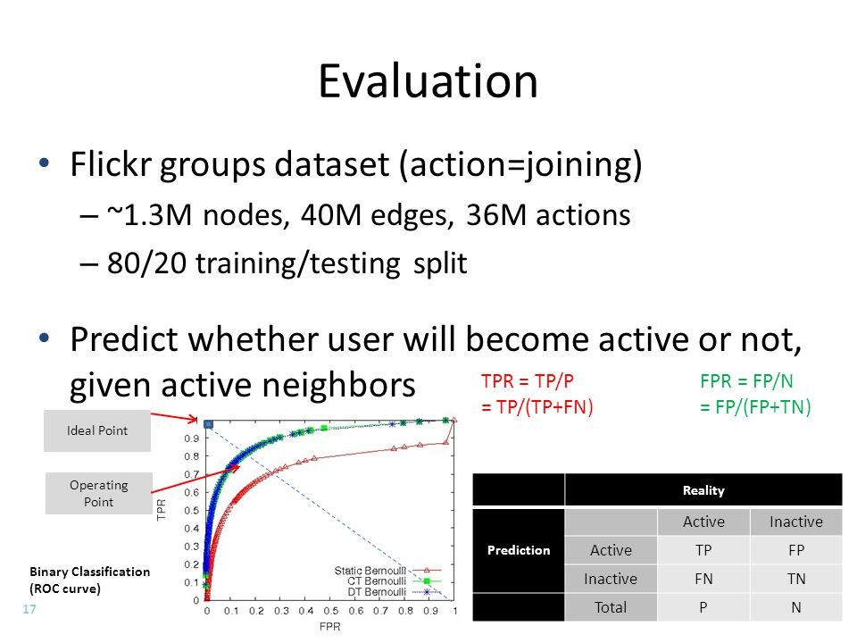 Evaluation Flickr groups dataset (action=joining) – ~1.3M nodes, 40M edges, 36M actions – 80/20 training/testing split Predict whether user will becom