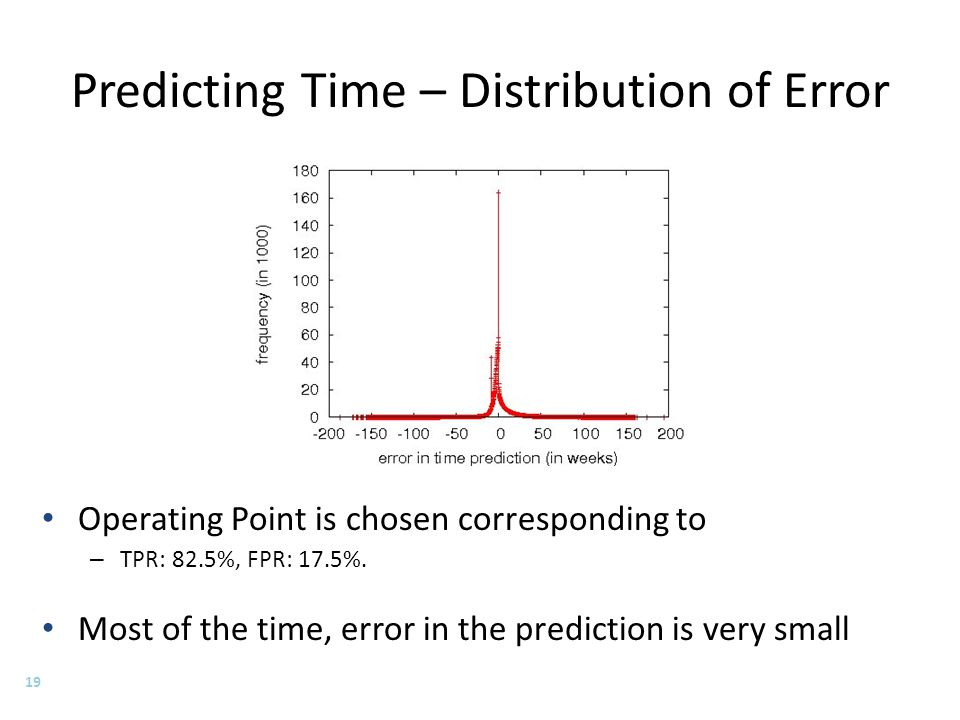 Predicting Time – Distribution of Error Operating Point is chosen corresponding to – TPR: 82.5%, FPR: 17.5%.