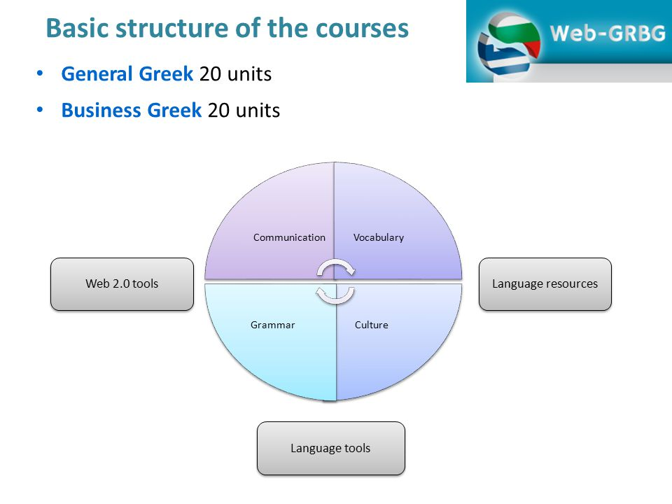 Basic structure of the courses General Greek 20 units Business Greek 20 units CommunicationVocabulary CultureGrammar Web 2.0 tools Language tools Language resources