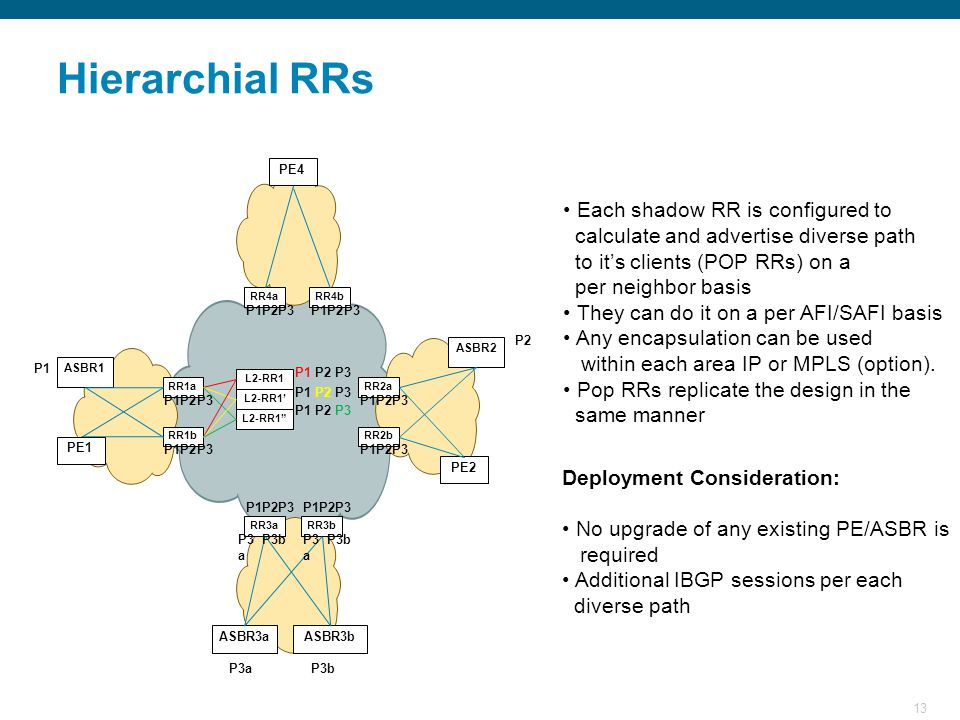 13 Hierarchial RRs Each shadow RR is configured to calculate and advertise diverse path to it's clients (POP RRs) on a per neighbor basis They can do it on a per AFI/SAFI basis Any encapsulation can be used within each area IP or MPLS (option).