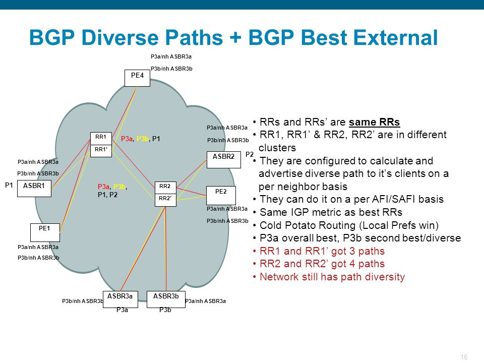 16 BGP Diverse Paths + BGP Best External RRs and RRs' are same RRs RR1, RR1' & RR2, RR2' are in different clusters They are configured to calculate and advertise diverse path to it's clients on a per neighbor basis They can do it on a per AFI/SAFI basis Same IGP metric as best RRs Cold Potato Routing (Local Prefs win) P3a overall best, P3b second best/diverse RR1 and RR1' got 3 paths RR2 and RR2' got 4 paths Network still has path diversity PE1 ASBR3a PE2 ASBR2 PE4 ASBR1 ASBR3b RR2 RR2' RR1 RR1' P1 P2 P3aP3b P3a/nh ASBR3a P3a, P3b, P1, P2 P3a/nh ASBR3a P3b/nh ASBR3b P3a/nh ASBR3aP3b/nh ASBR3b P3a/nh ASBR3a P3a, P3b, P1 P3b/nh ASBR3b