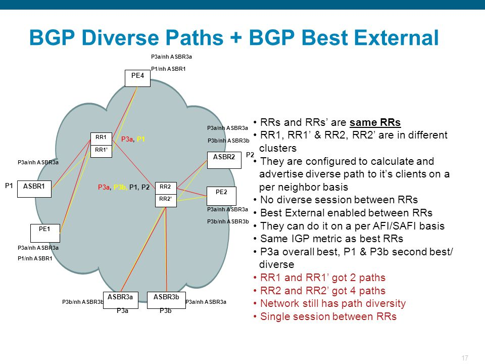 17 BGP Diverse Paths + BGP Best External RRs and RRs' are same RRs RR1, RR1' & RR2, RR2' are in different clusters They are configured to calculate and advertise diverse path to it's clients on a per neighbor basis No diverse session between RRs Best External enabled between RRs They can do it on a per AFI/SAFI basis Same IGP metric as best RRs P3a overall best, P1 & P3b second best/ diverse RR1 and RR1' got 2 paths RR2 and RR2' got 4 paths Network still has path diversity Single session between RRs PE1 ASBR3a PE2 ASBR2 PE4 ASBR1 ASBR3b RR2 RR2' RR1 RR1' P1 P2 P3aP3b P3a/nh ASBR3a P3a, P3b, P1, P2 P3a/nh ASBR3a P3b/nh ASBR3b P1/nh ASBR1 P3a/nh ASBR3aP3b/nh ASBR3b P1/nh ASBR1 P3a/nh ASBR3a P3a, P1 P3b/nh ASBR3b