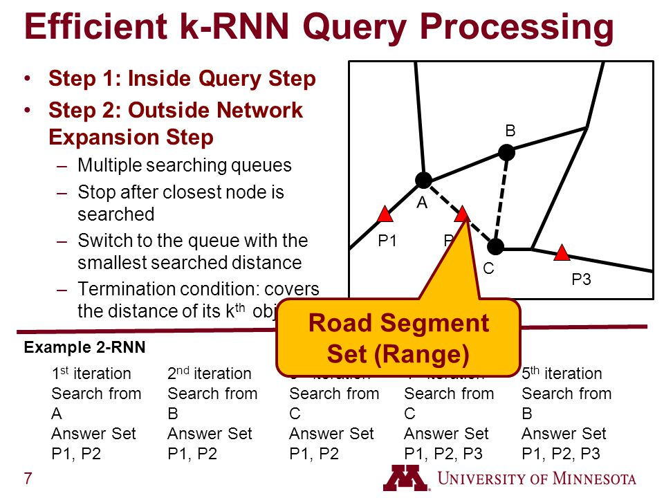 7 Efficient k-RNN Query Processing Step 1: Inside Query Step Step 2: Outside Network Expansion Step –Multiple searching queues –Stop after closest node is searched –Switch to the queue with the smallest searched distance –Termination condition: covers the distance of its k th object Example 2-RNN A B P1P2 P3 1 st iteration Search from A Answer Set P1, P2 2 nd iteration Search from B Answer Set P1, P2 3 rd iteration Search from C Answer Set P1, P2 4 th iteration Search from C Answer Set P1, P2, P3 5 th iteration Search from B Answer Set P1, P2, P3 C Road Segment Set (Range)