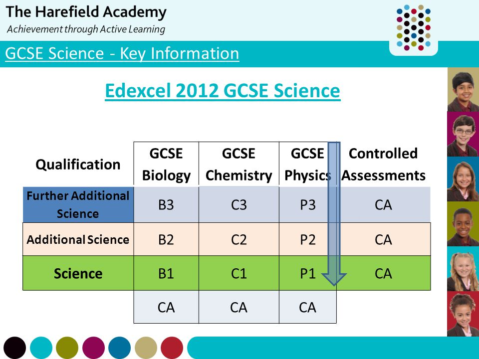 GCSE Science - Key Information Edexcel 2012 GCSE Science Qualification GCSE Biology GCSE Chemistry GCSE Physics Controlled Assessments Further Additio