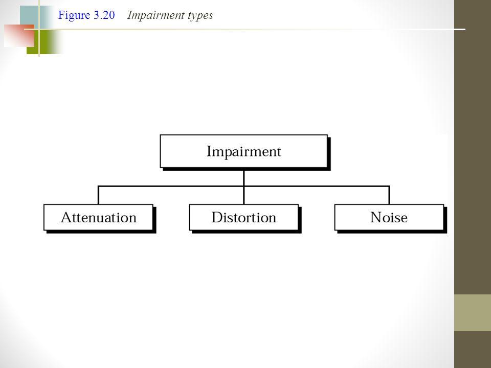 Figure 3.20 Impairment types