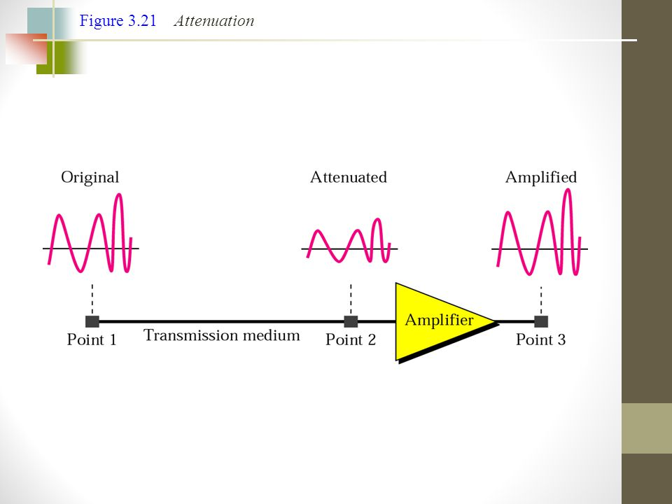 Figure 3.21 Attenuation