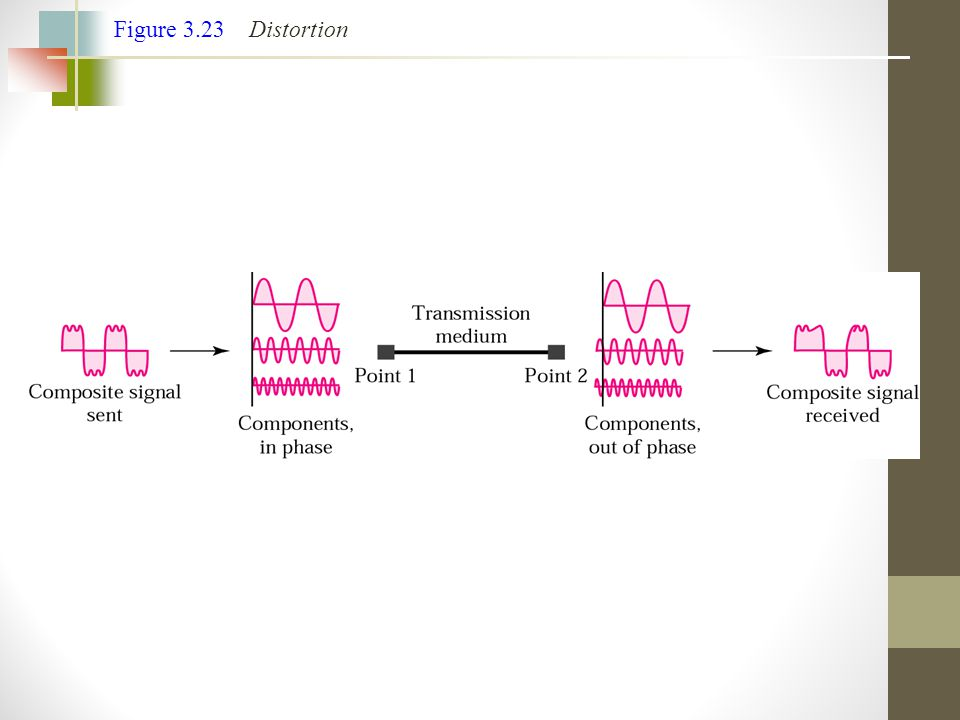 Figure 3.23 Distortion