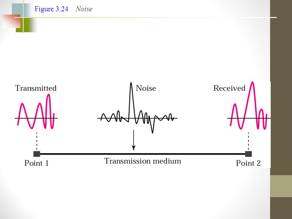 Figure 3.24 Noise