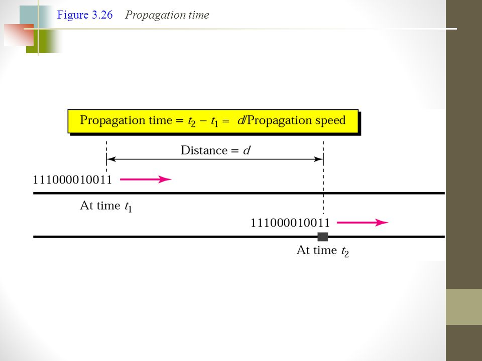 Figure 3.26 Propagation time
