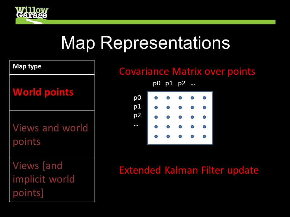 Map Representations Map type World points Views and world points Views [and implicit world points] Covariance Matrix over points p0 p1 p2 … Extended Kalman Filter update