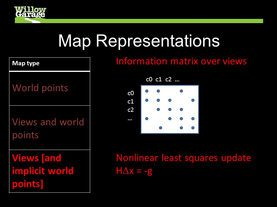 Map Representations Map type World points Views and world points Views [and implicit world points] Information matrix over views c0 c1 c2 … Nonlinear least squares update H  x = -g