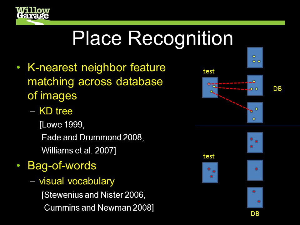 Place Recognition K-nearest neighbor feature matching across database of images –KD tree [Lowe 1999, Eade and Drummond 2008, Williams et al.