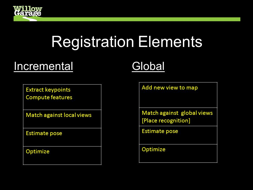 Registration Elements Incremental Extract keypoints Compute features Match against local views Estimate pose Optimize Global Add new view to map Match against global views [Place recognition] Estimate pose Optimize