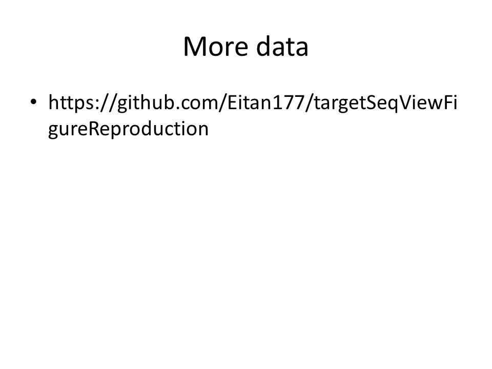 More data https://github.com/Eitan177/targetSeqViewFi gureReproduction