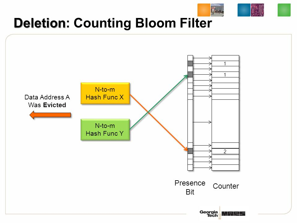 Deletion Deletion: Counting Bloom Filter Presence Bit 1 1 1 1 Counter N-to-m Hash Func X N-to-m Hash Func X N-to-m Hash Func Y N-to-m Hash Func Y Data Address A Was Evicted 1 1 2