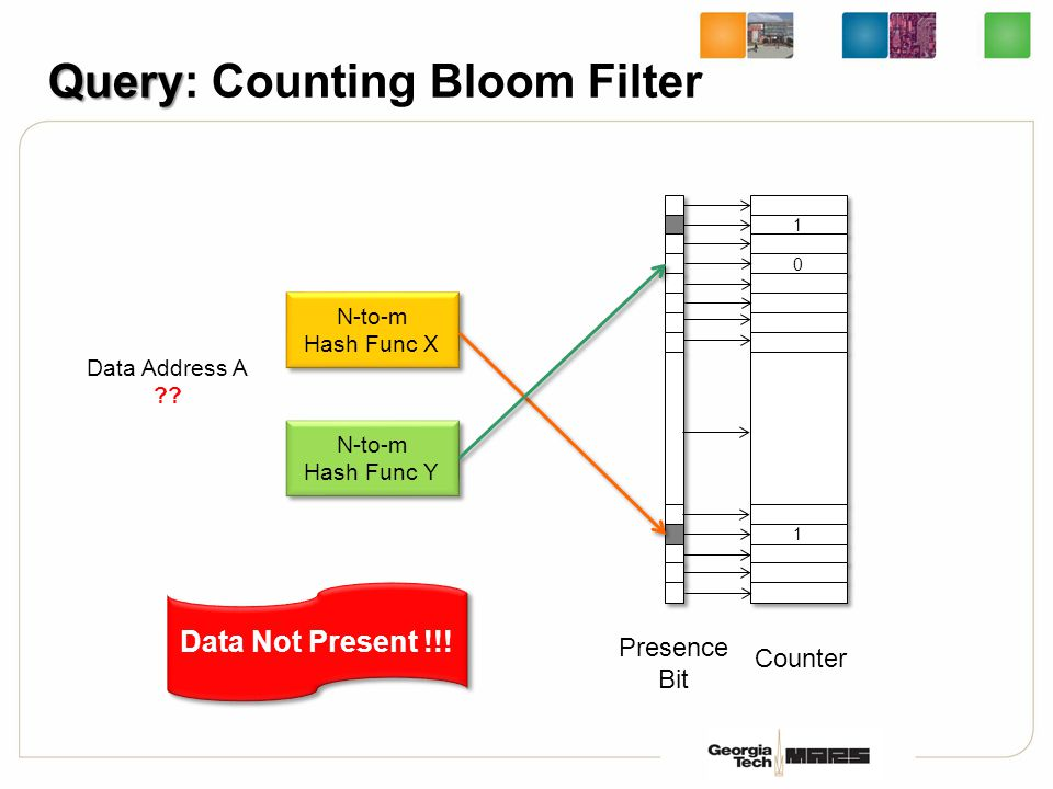 Query Query: Counting Bloom Filter Presence Bit 1 1 0 0 2 2 Counter N-to-m Hash Func X N-to-m Hash Func X N-to-m Hash Func Y N-to-m Hash Func Y Data Address A ?.