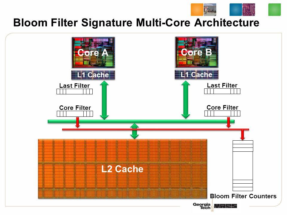 Bloom Filter Signature Multi-Core Architecture L2 Cache Core A L1 Cache Core B L1 Cache Last Filter Core Filter Last Filter Core Filter Bloom Filter Counters