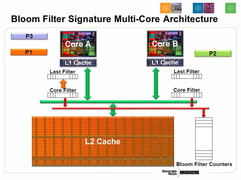 Bloom Filter Signature Multi-Core Architecture L2 Cache Core A L1 Cache Core B L1 Cache P1 P2 Last Filter Core Filter Last Filter Core Filter Bloom Filter Counters P3