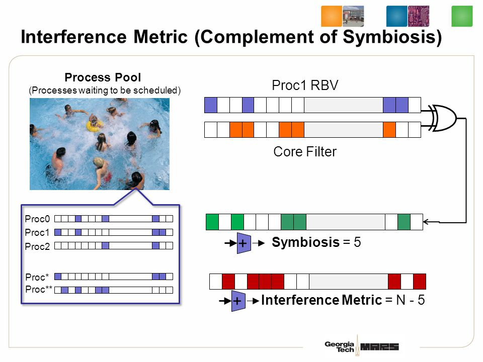 Interference Metric (Complement of Symbiosis) Process Pool (Processes waiting to be scheduled) Proc1 RBV Proc0 Proc1 Proc2 Proc** Proc* Core Filter Sy
