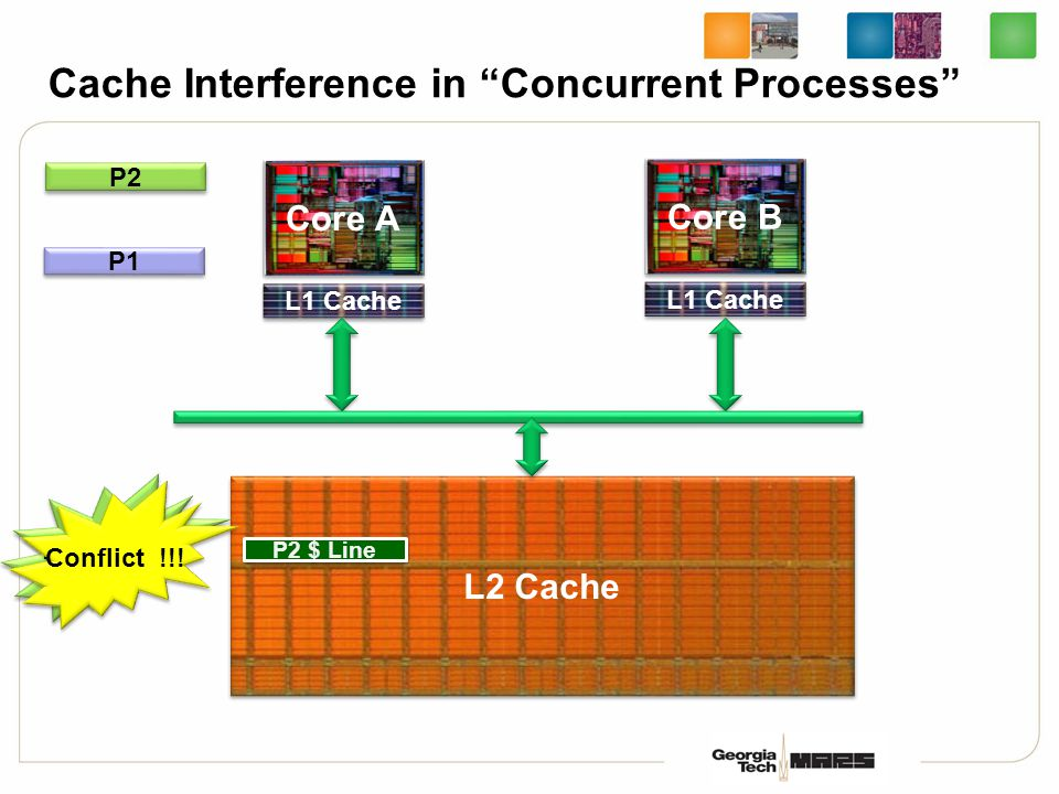 Cache Interference in Concurrent Processes L2 Cache Core A L1 Cache Core B L1 Cache P1 P2 P1 $ Line P2 $ Line Line Hit !!.