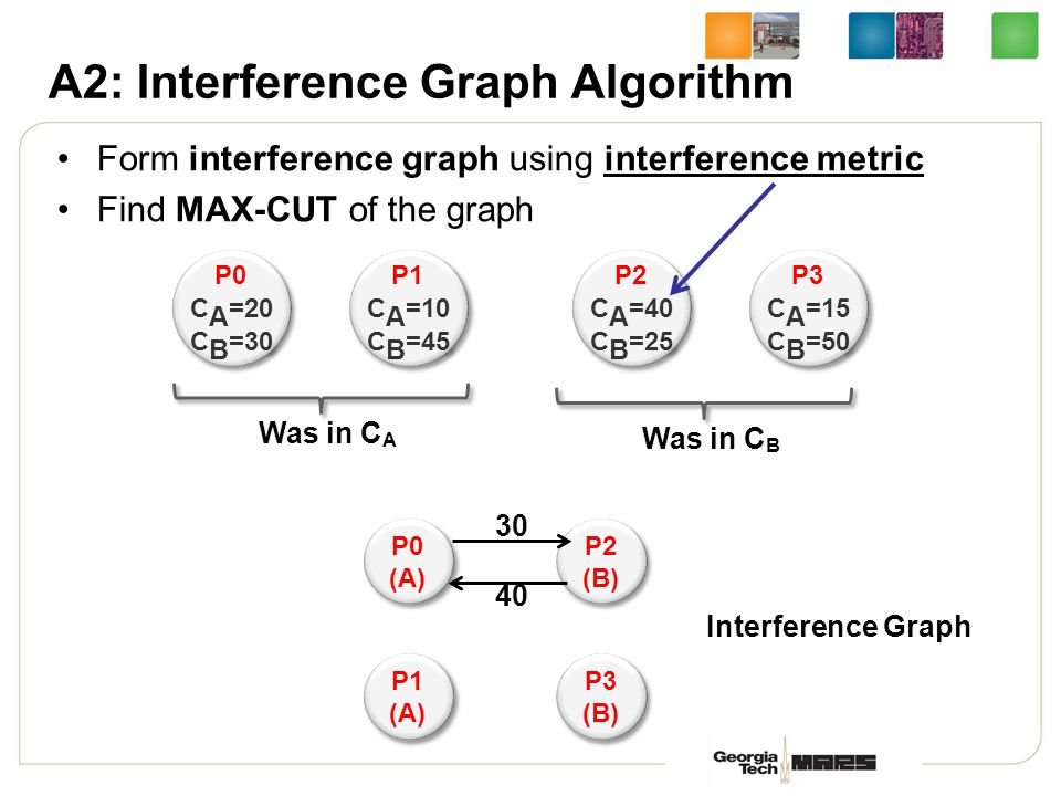 Form interference graph using interference metric Find MAX-CUT of the graph A2: Interference Graph Algorithm P0 C A =20 C B =30 P0 C A =20 C B =30 P1 C A =10 C B =45 P1 C A =10 C B =45 P2 C A =40 C B =25 P2 C A =40 C B =25 P3 C A =15 C B =50 P3 C A =15 C B =50 Was in C A Was in C B P0 (A) P0 (A) P1 (A) P1 (A) P2 (B) P2 (B) P3 (B) P3 (B) 30 40 Interference Graph