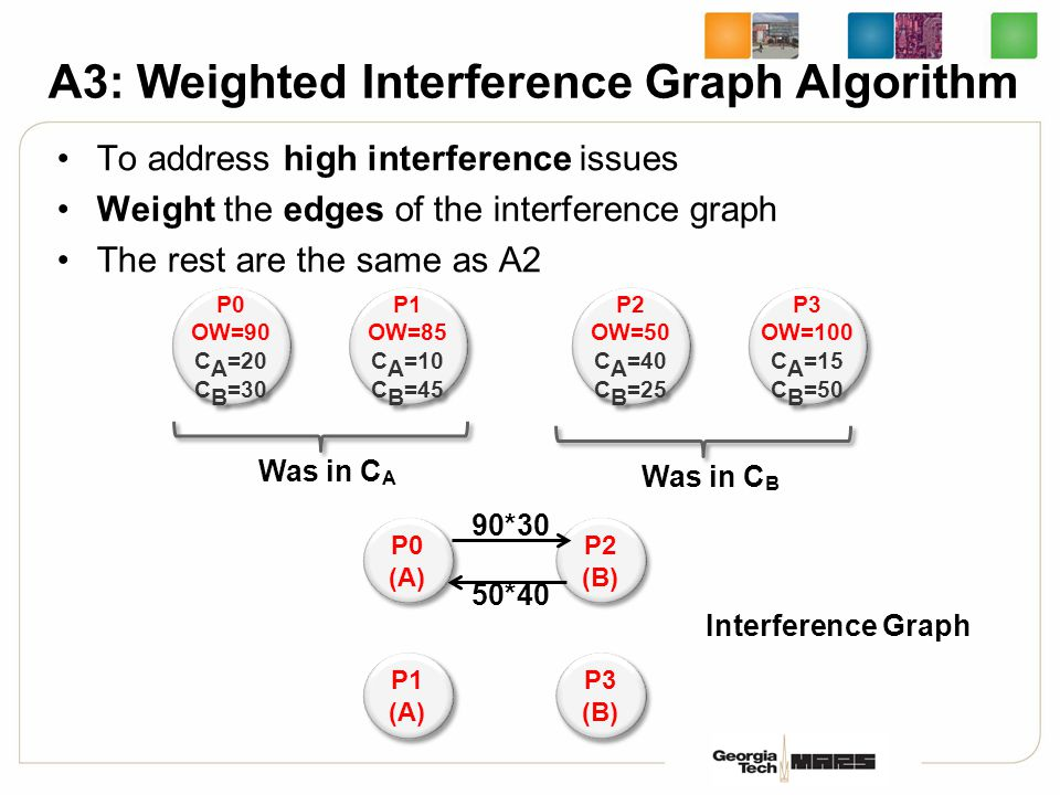 To address high interference issues Weight the edges of the interference graph The rest are the same as A2 A3: Weighted Interference Graph Algorithm P
