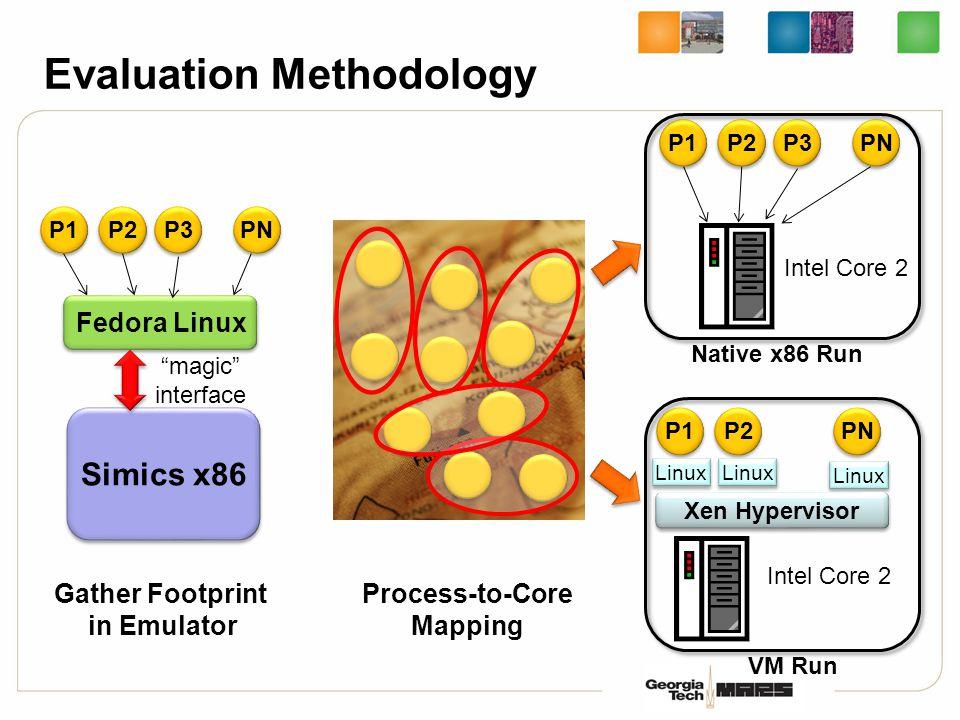 "Evaluation Methodology P1 P2 P3 PN Fedora Linux Simics x86 Gather Footprint in Emulator ""magic"" interface Process-to-Core Mapping P1 P2 P3 PN Intel Co"