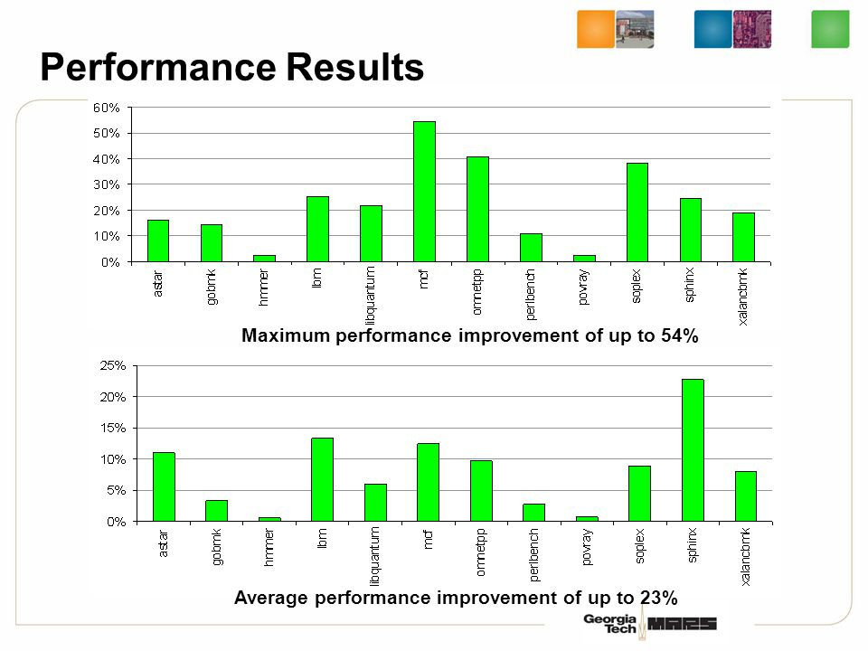 Performance Results Maximum performance improvement of up to 54% Average performance improvement of up to 23%