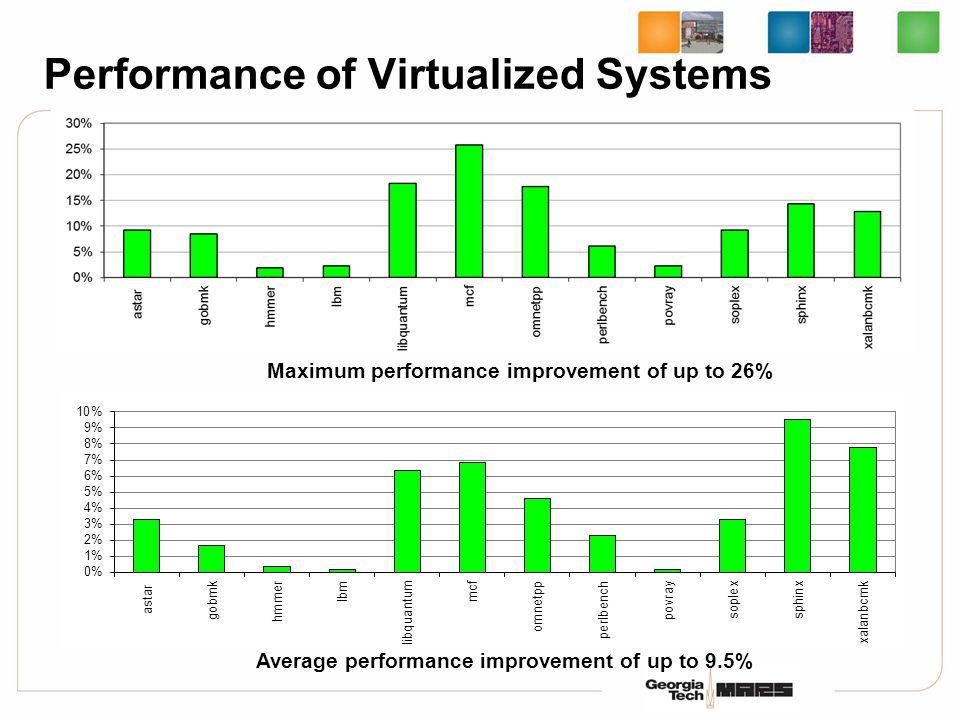 Performance of Virtualized Systems Maximum performance improvement of up to 26% Average performance improvement of up to 9.5%